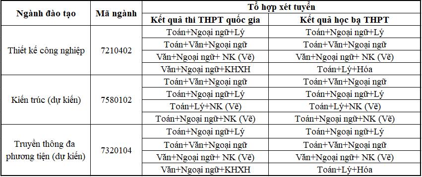 Mã ngành và tổ hợp xét tuyển các ngành khối V H trường Đại Học Công nghệ Sài Gòn