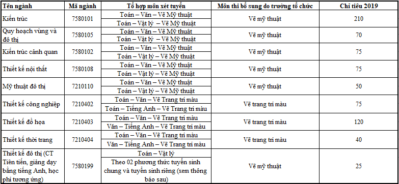 Thông tin xét tuyển các ngành thi khối V, H trường Đại học Kiến Trúc TP Hồ Chí MInh năm 2019