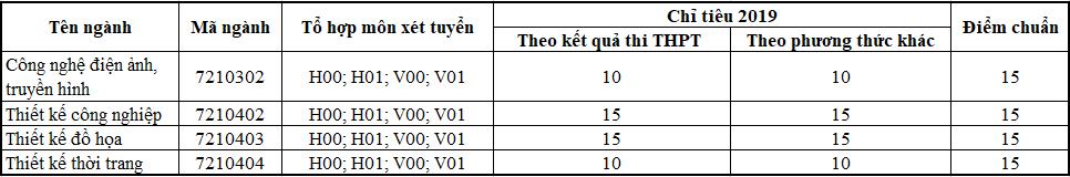 Thông tin tuyển sinh các ngành thi khối H, V trường Đại học Quốc Tế Hòng Bàng