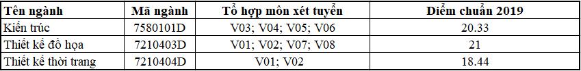 Thông tin xét tuyển các ngành khối V, H trường Đại học Sư phạm Kỹ thuật TP Hồ Chí Minh năm 2019