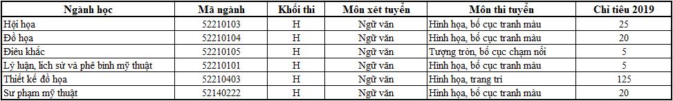 Thông tin xét tuyển các ngành khôi H, V trường Đại học Mỹ thuật TP Hồ Chí Minh