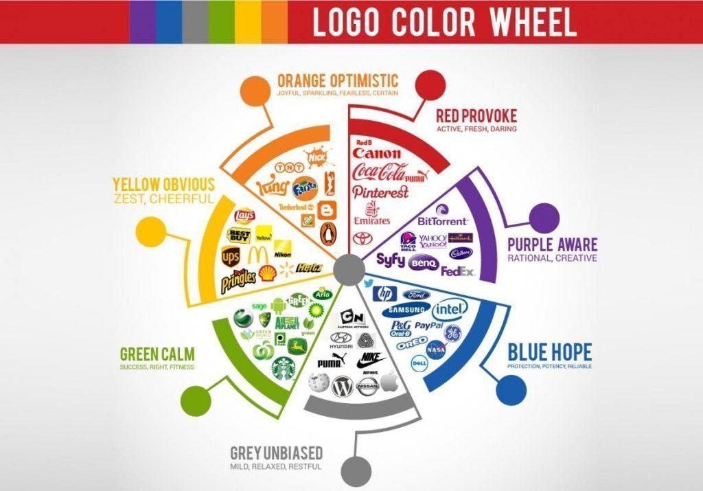 Một số ví dụ Màu sắc của LOGO ẢNH HƯỞNG CỦA MÀU SẮC ĐỐI VỚI CẢM XÚC CỦA CON NGƯỜI M t s v d M u s c c a LOGO 1024x715