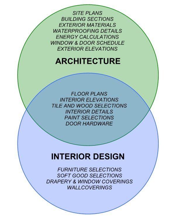 Khác biệt giữa Kiến trúc và thiết kế nội thất nguồn- Architecture vs. Interior Design - Board & Vellum