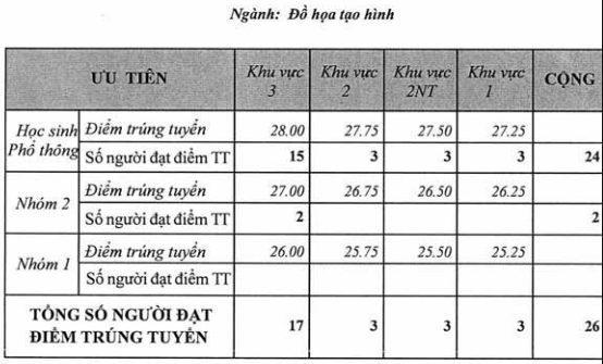Điểm Chuẩn ngành Đồ Họa Tạo Hình- ĐH Mỹ thuật tphcm