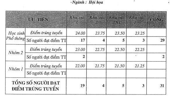 Điểm Chuẩn ngành Hội Họa - ĐH Mỹ thuật tphcm
