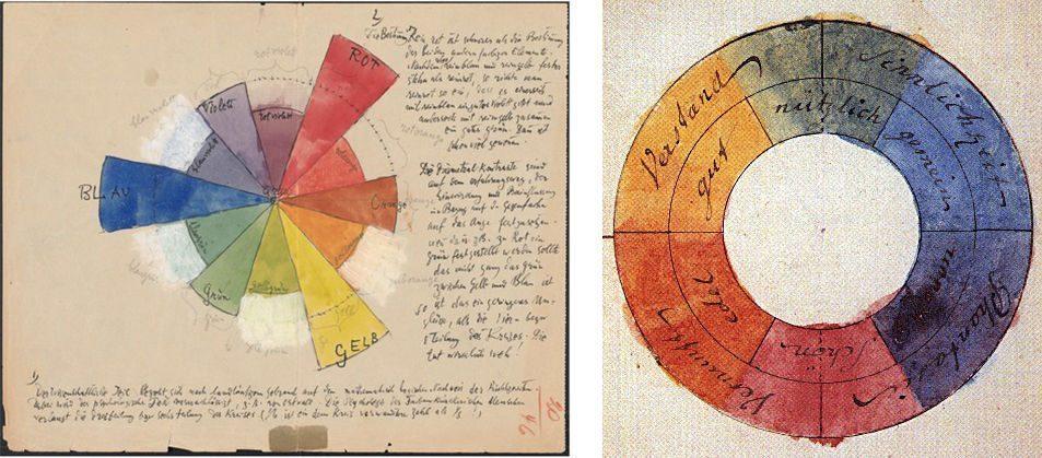 Làm sao để trở thành họa sĩ  LÀM SAO ĐỂ TRỞ THÀNH HỌA SĨ, THEO PHƯƠNG PHÁP PAUL KLEE Paul Klee   s color chart from his notes