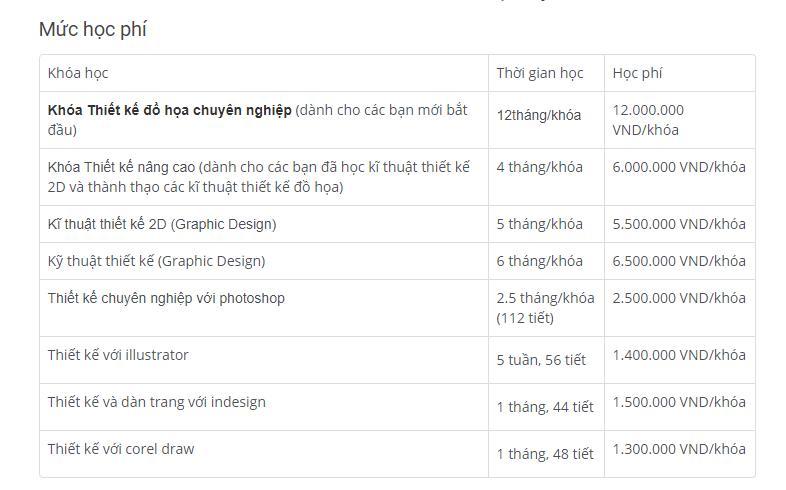 Học phí thiết kế đồ họa trung tâm thời đại mới IDC
